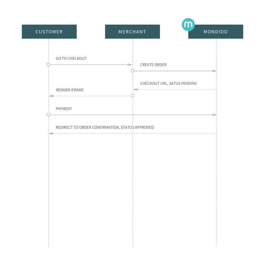 payment sequence diagram